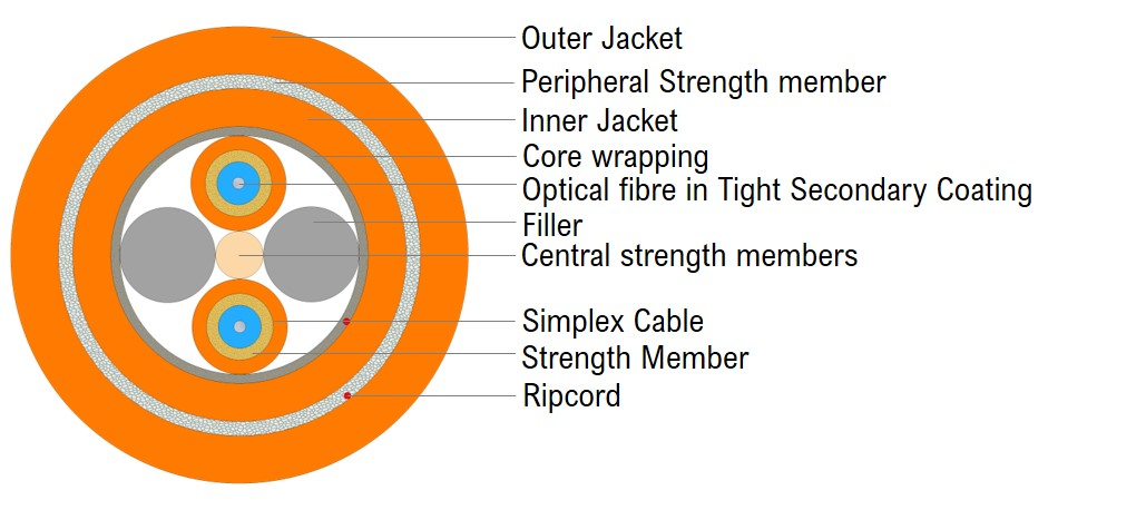 Universal Breakout Cable - Double Jacket 2F