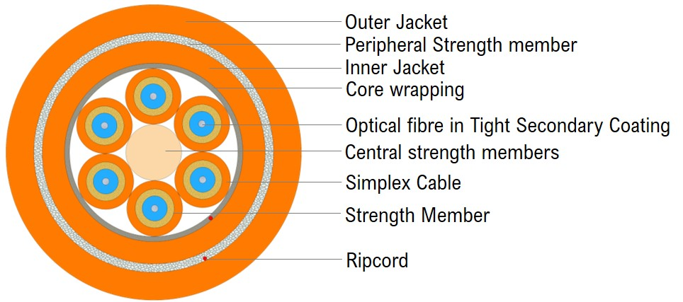 Universal Breakout Cable - Double Jacket 6F
