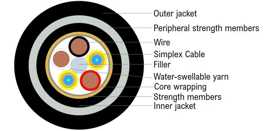 Highly Durable Hybrid Cable
