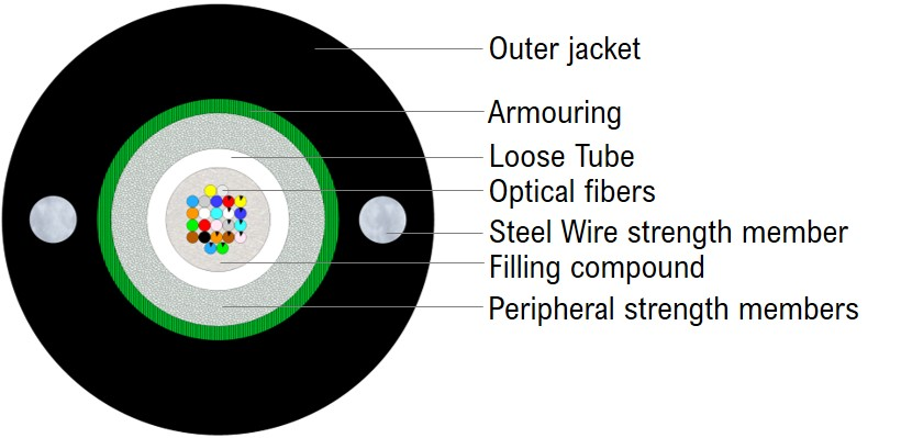 Outdoor CST+SW armoured Uni-tube Cable (GC)