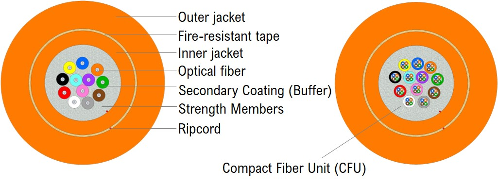 Fire Resistant Distribution cable